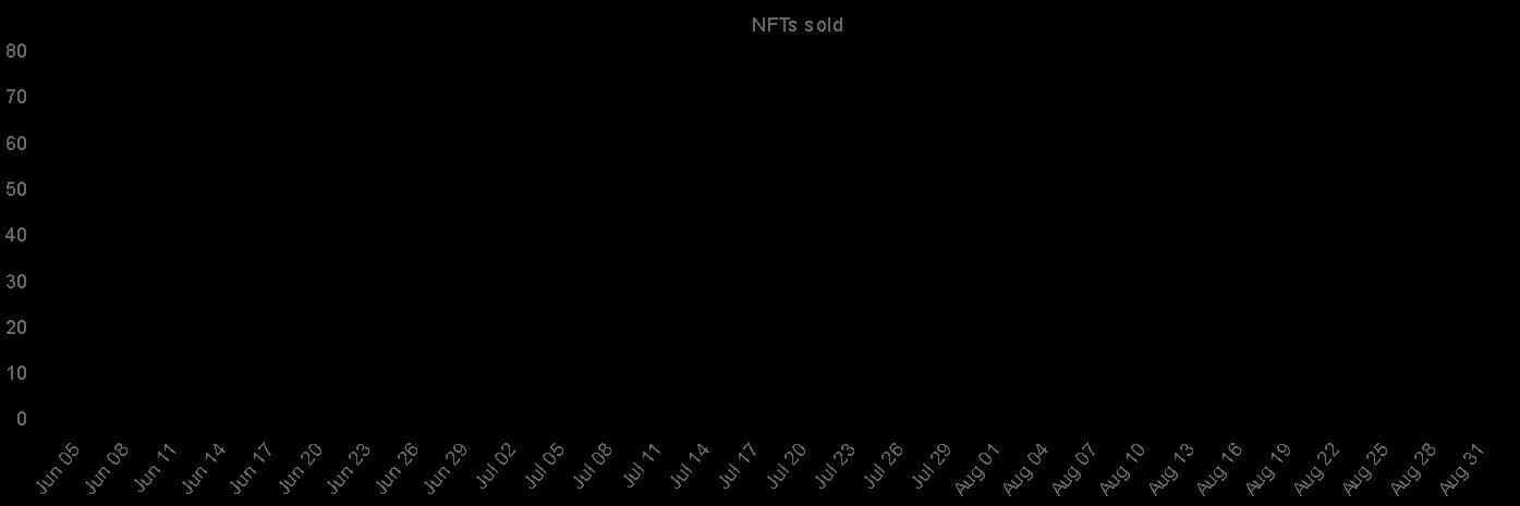 XCOPY NFT